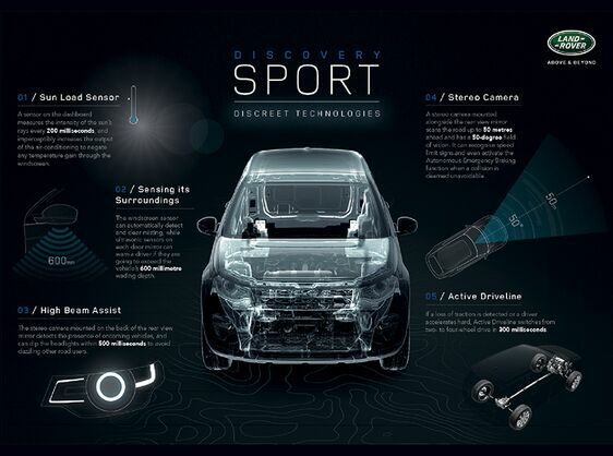 Five Discrete Technologies In The Discovery Sport That Enhance Convenience and Comfort